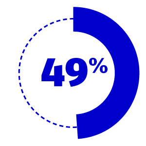 49% of organisations do not have a clearly defined digital marketing strategy