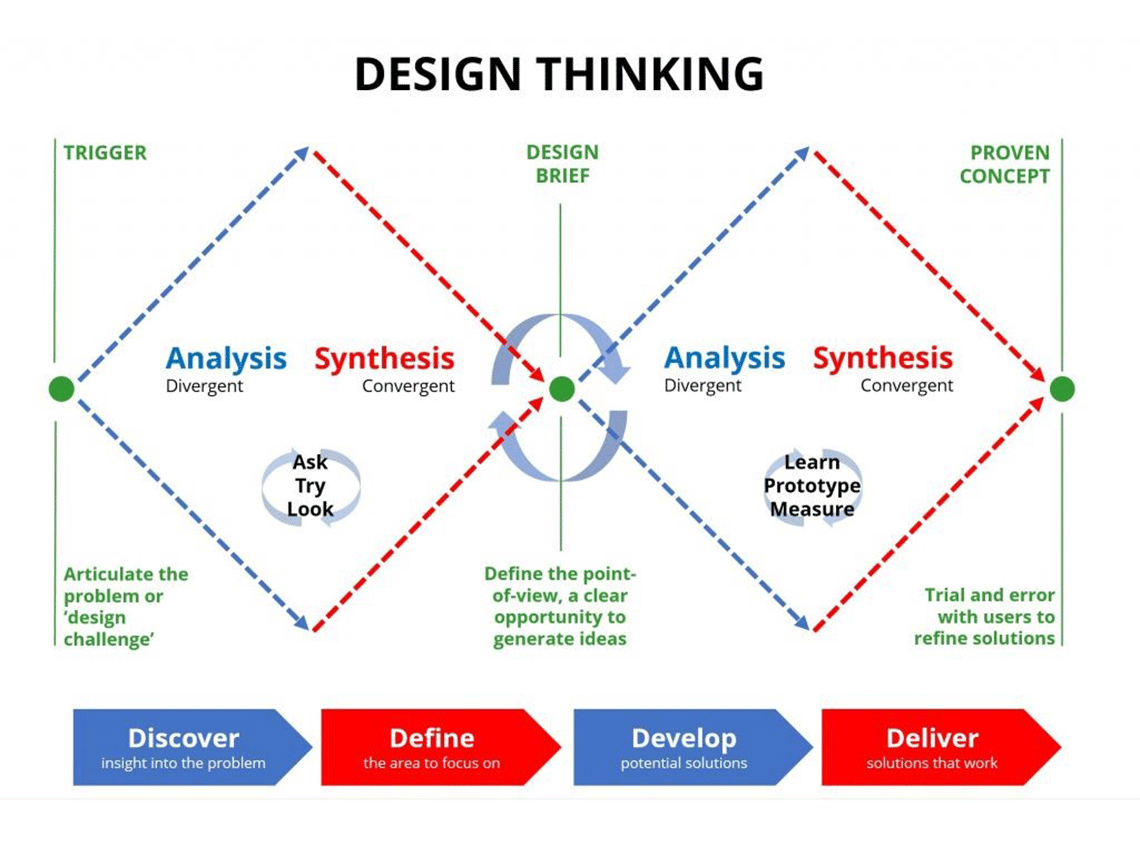 Design Thinking Diagram